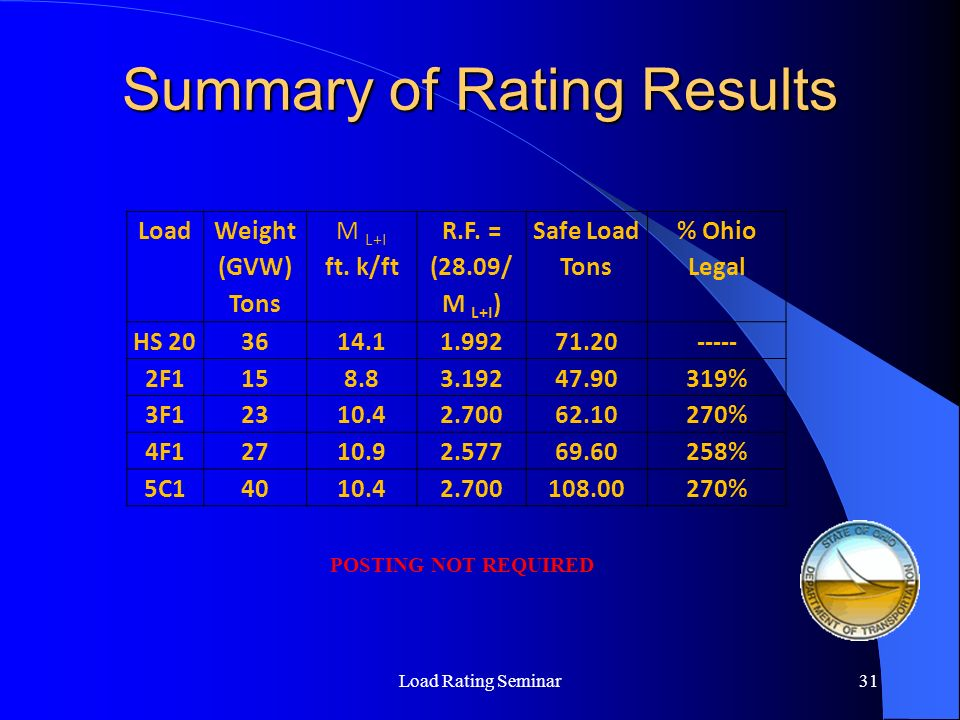 Summary of Rating Results