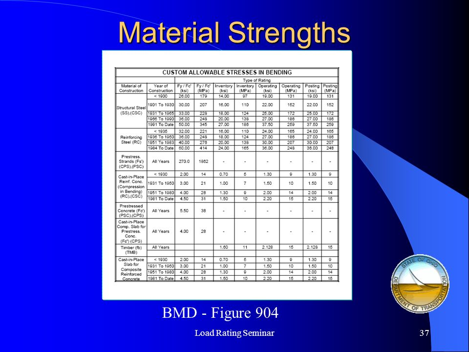 Material Strengths BMD - Figure 904 Load Rating Seminar