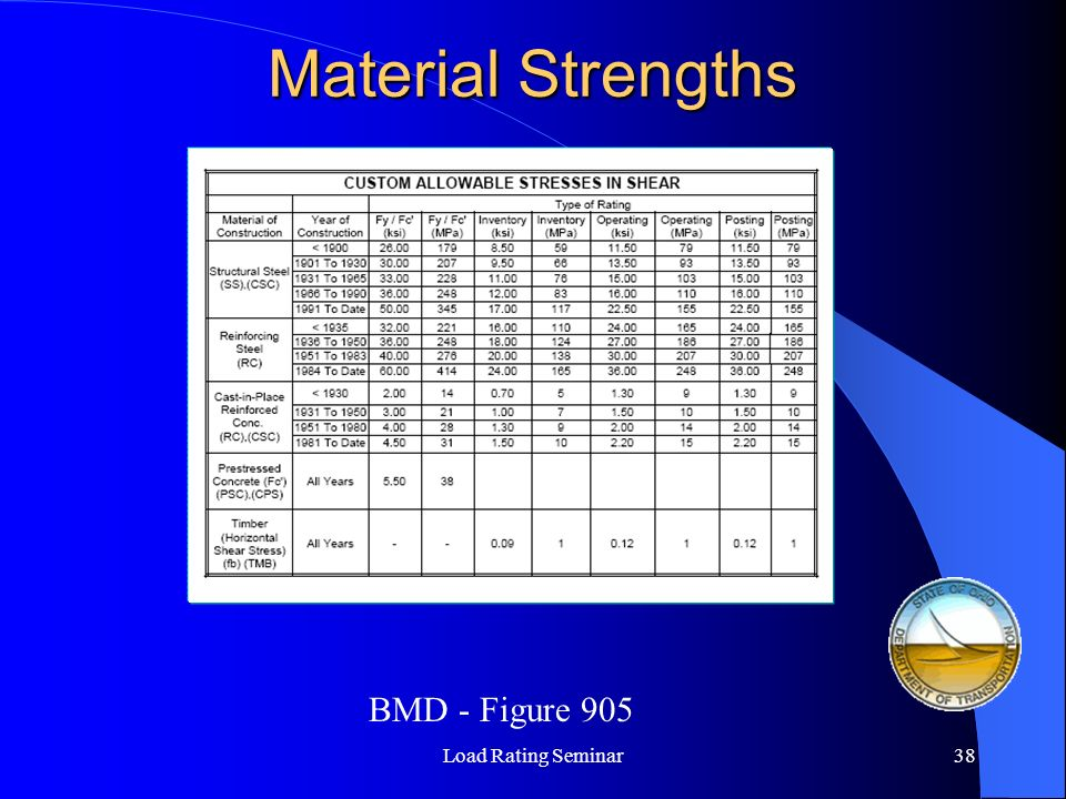 Material Strengths BMD - Figure 905 Load Rating Seminar