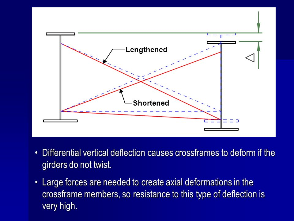 Lengthened Shortened. Differential vertical deflection causes crossframes to deform if the girders do not twist.