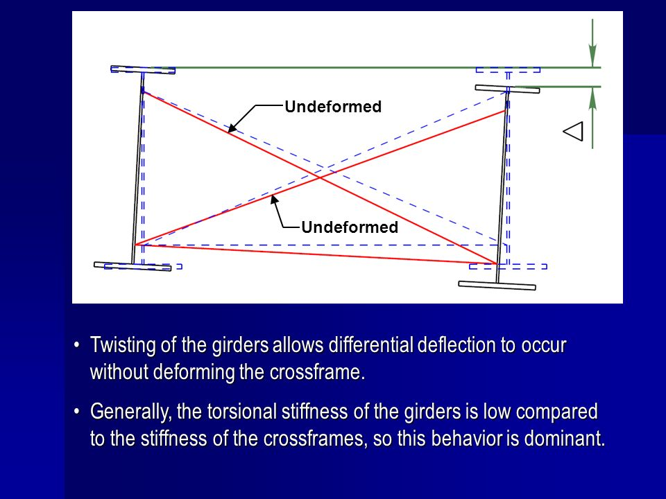 Undeformed Undeformed. Twisting of the girders allows differential deflection to occur without deforming the crossframe.