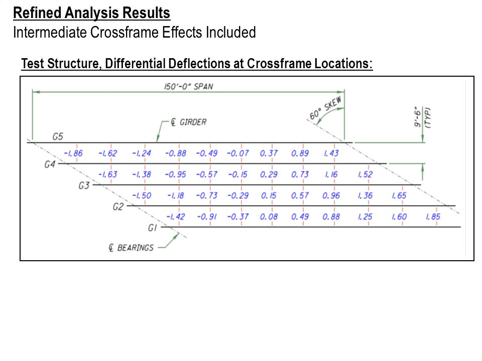 Refined Analysis Results Intermediate Crossframe Effects Included