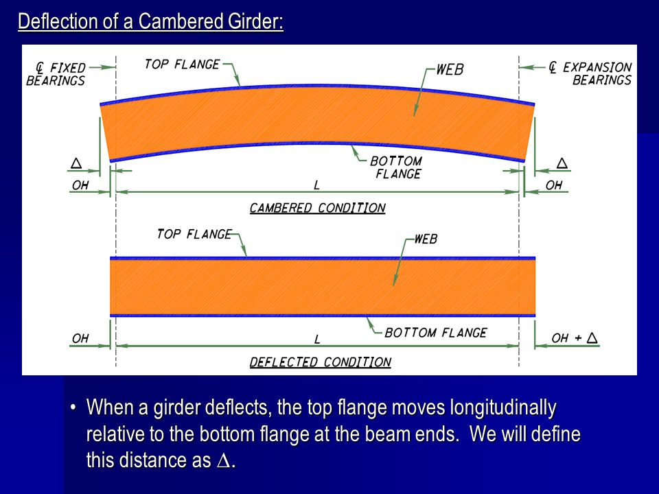Deflection of a Cambered Girder: