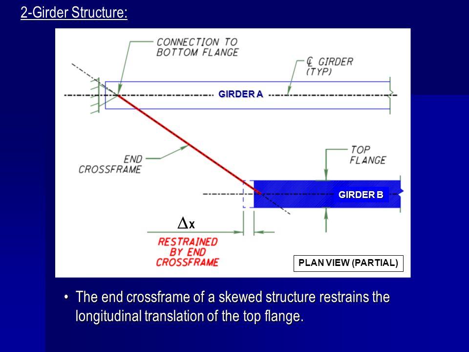 2-Girder Structure: PLAN VIEW (PARTIAL) Dx. GIRDER A. GIRDER B.