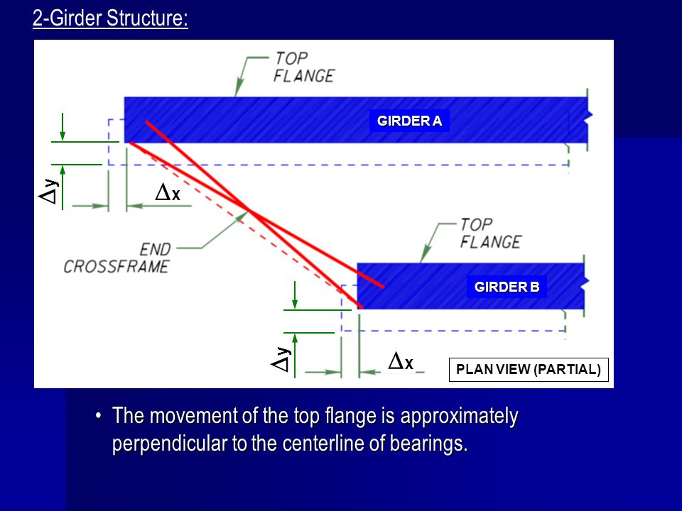 Dx Dy Dx Dy 2-Girder Structure: