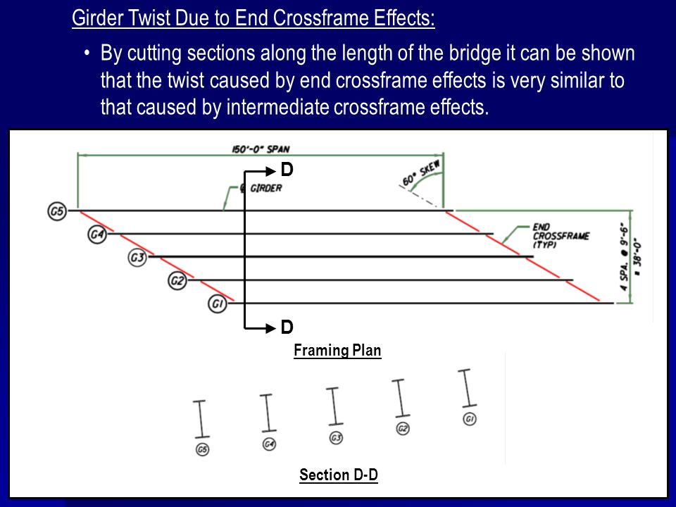 Girder Twist Due to End Crossframe Effects: