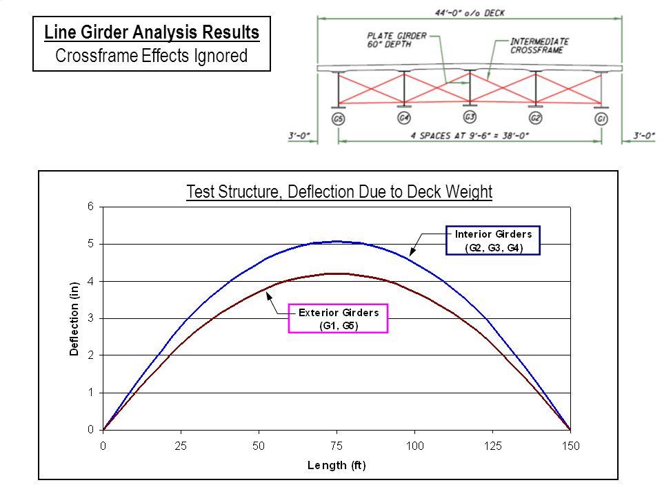 Line Girder Analysis Results