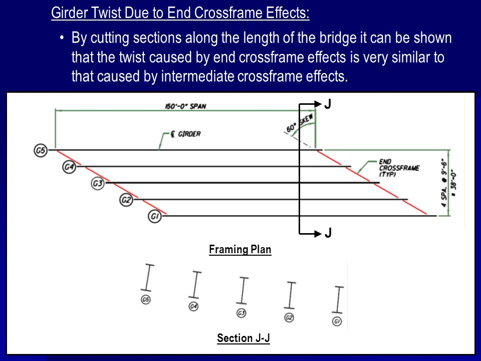 Girder Twist Due to End Crossframe Effects: