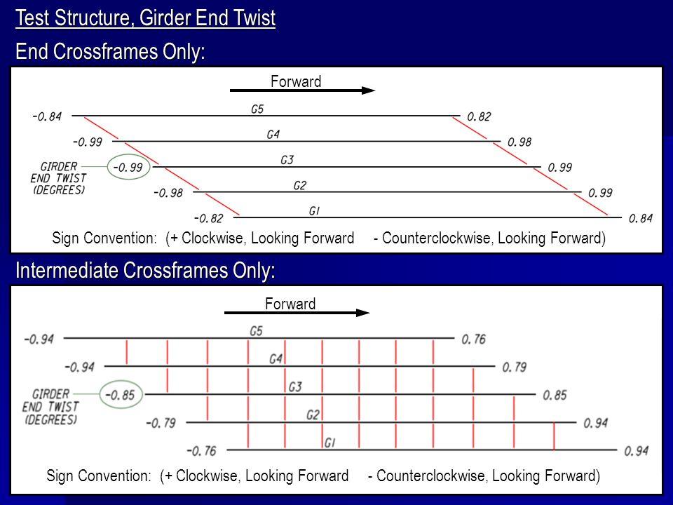 Test Structure, Girder End Twist