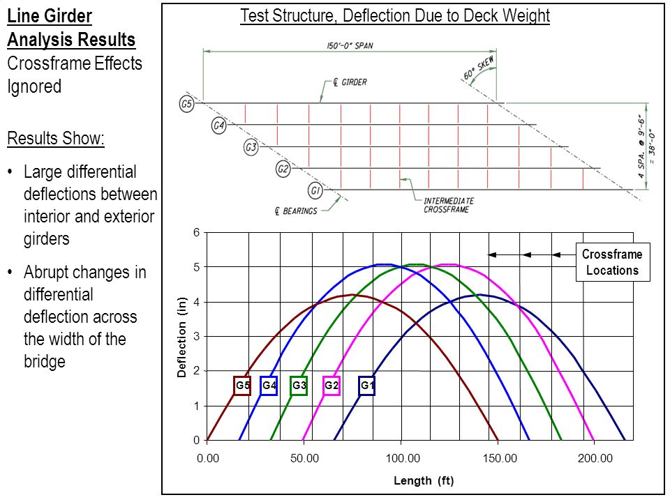 Test Structure, Deflection Due to Deck Weight