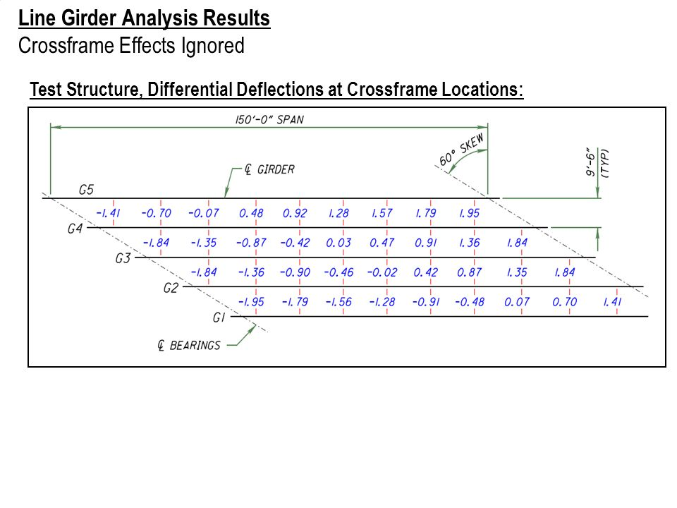 Line Girder Analysis Results Crossframe Effects Ignored