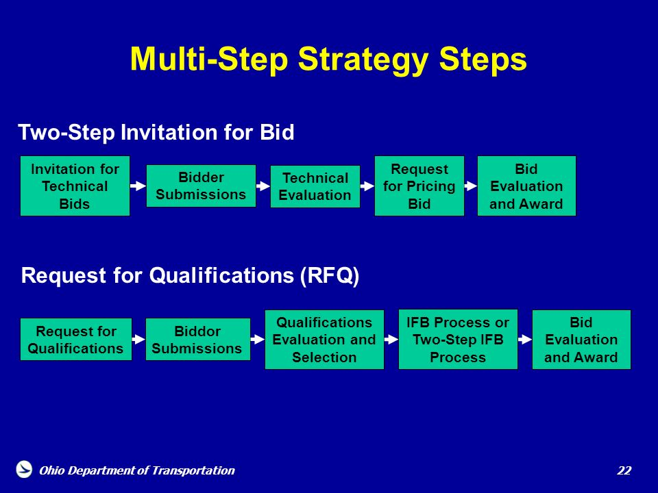 Multi-Step Strategy Steps