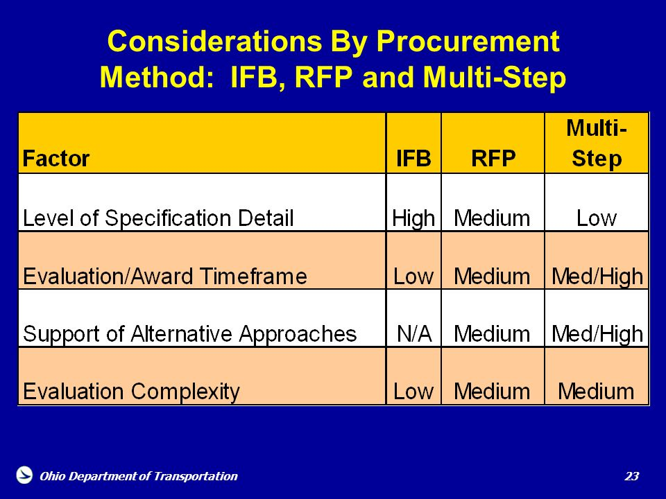 Considerations By Procurement Method: IFB, RFP and Multi-Step
