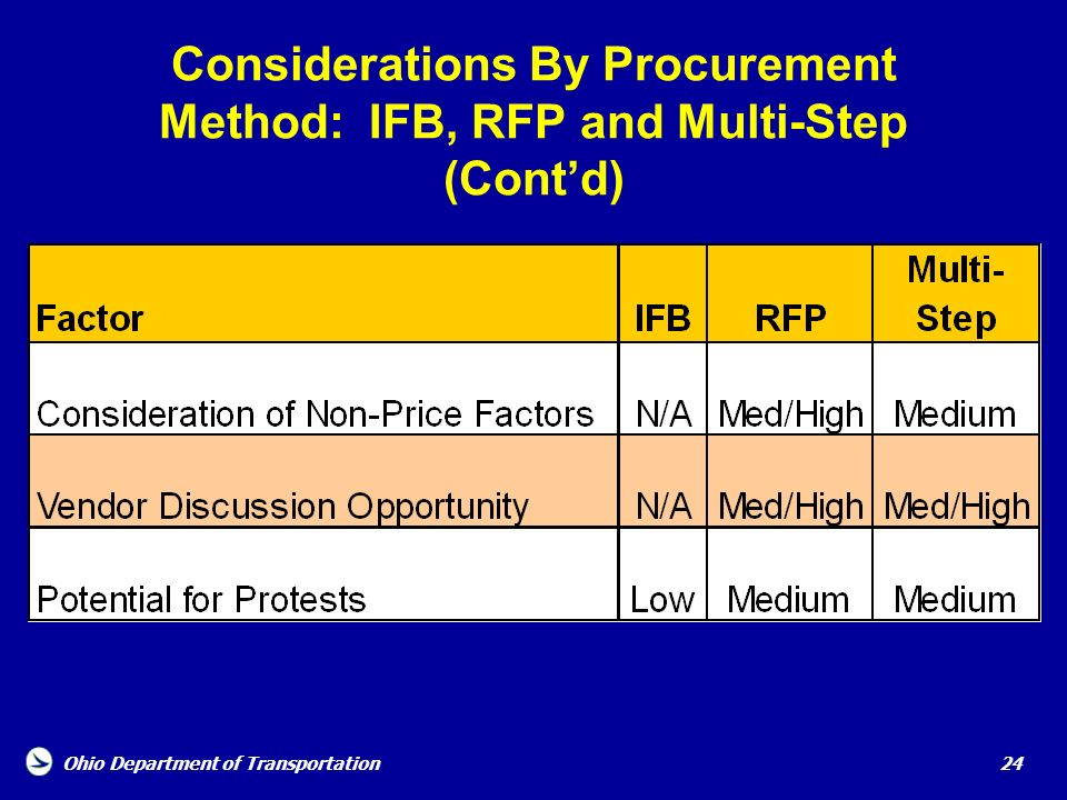 Considerations By Procurement Method: IFB, RFP and Multi-Step (Cont'd)