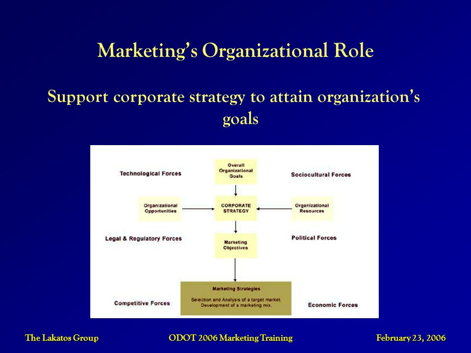 Marketing's Organizational Role