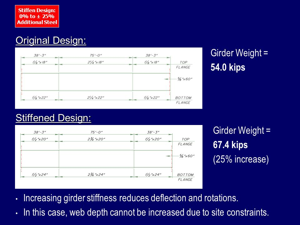 Increasing girder stiffness reduces deflection and rotations.