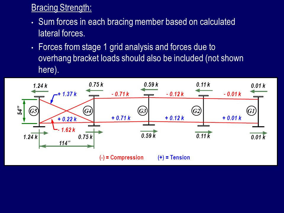 Sum forces in each bracing member based on calculated lateral forces.