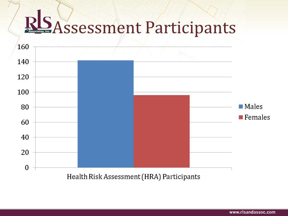 Assessment Participants