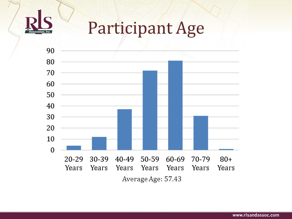 Participant Age Average Age: 57.43