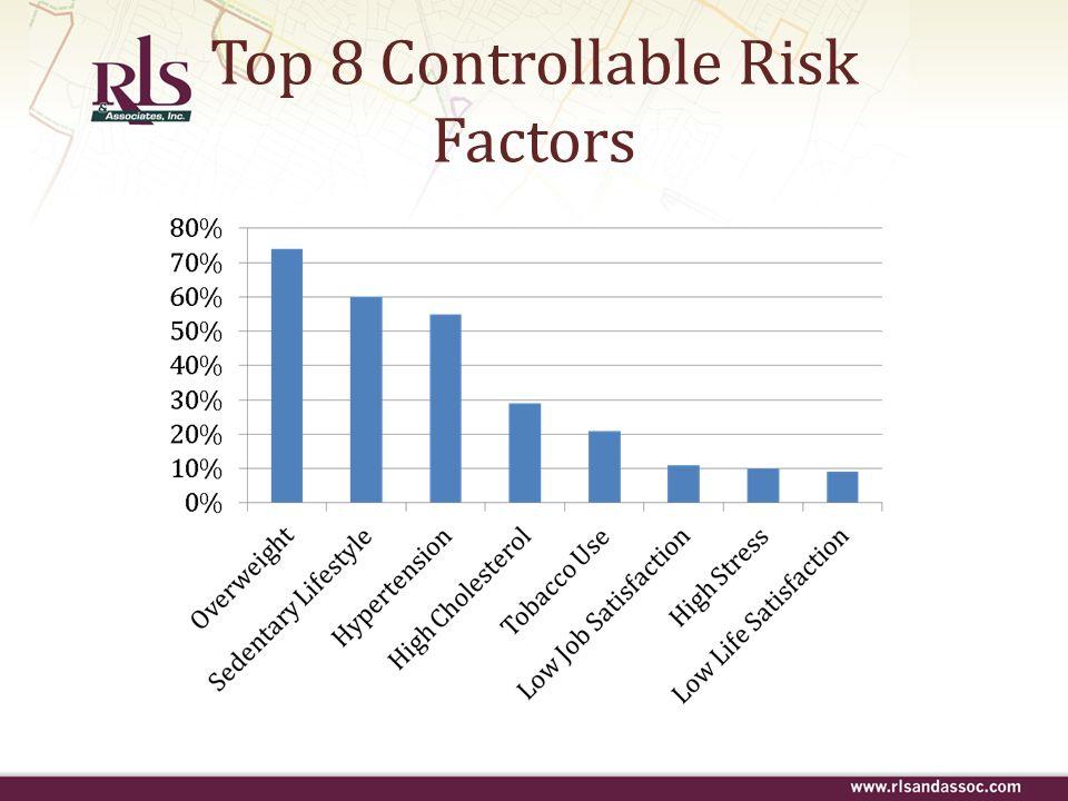 Top 8 Controllable Risk Factors