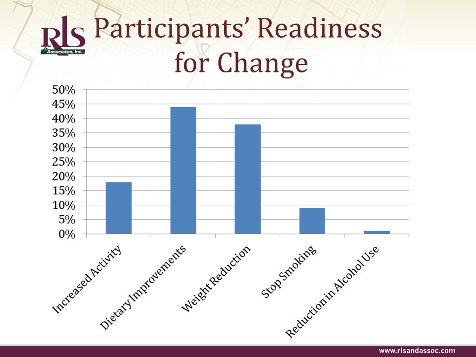 Participants' Readiness for Change