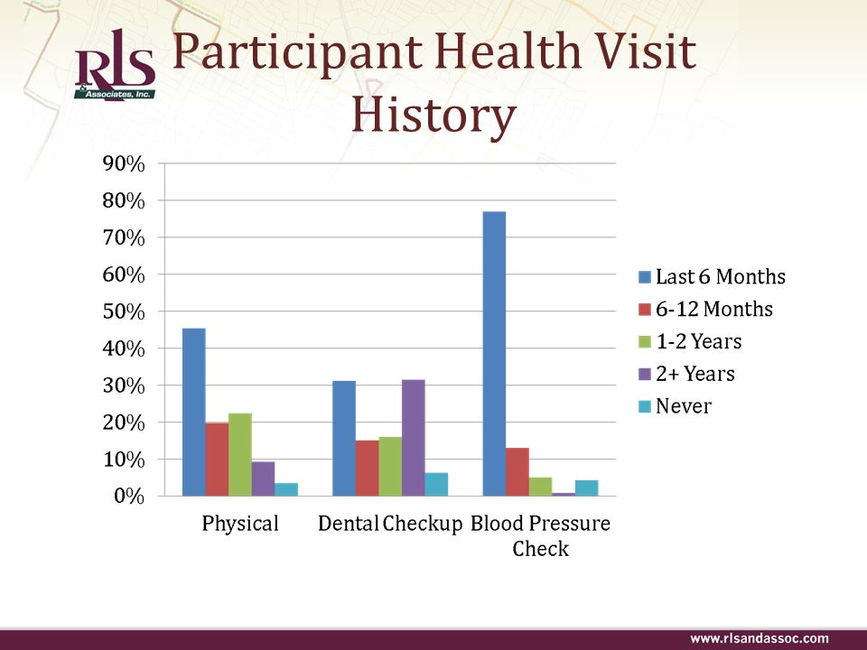Participant Health Visit History