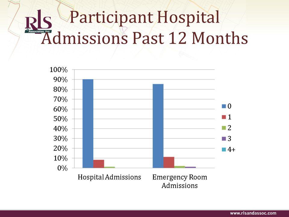 Participant Hospital Admissions Past 12 Months