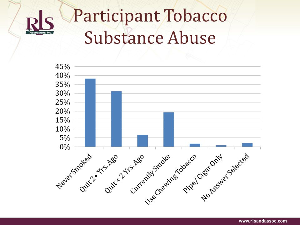 Participant Tobacco Substance Abuse