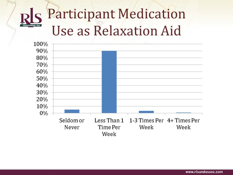 Participant Medication Use as Relaxation Aid