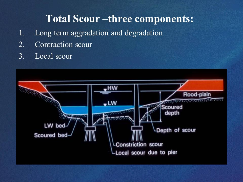 Total Scour –three components: