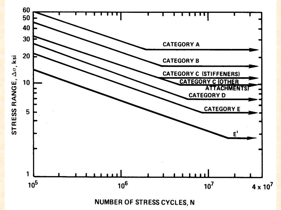 ANAYSIS PROVIDES STRESS RANGE