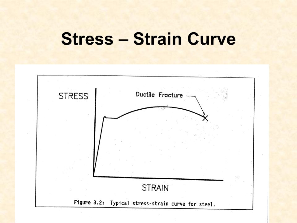 Stress – Strain Curve Add stress strain curve