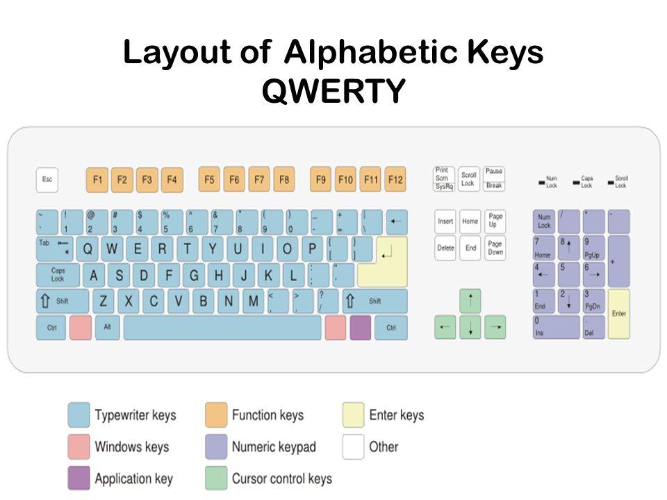 Layout of Alphabetic Keys