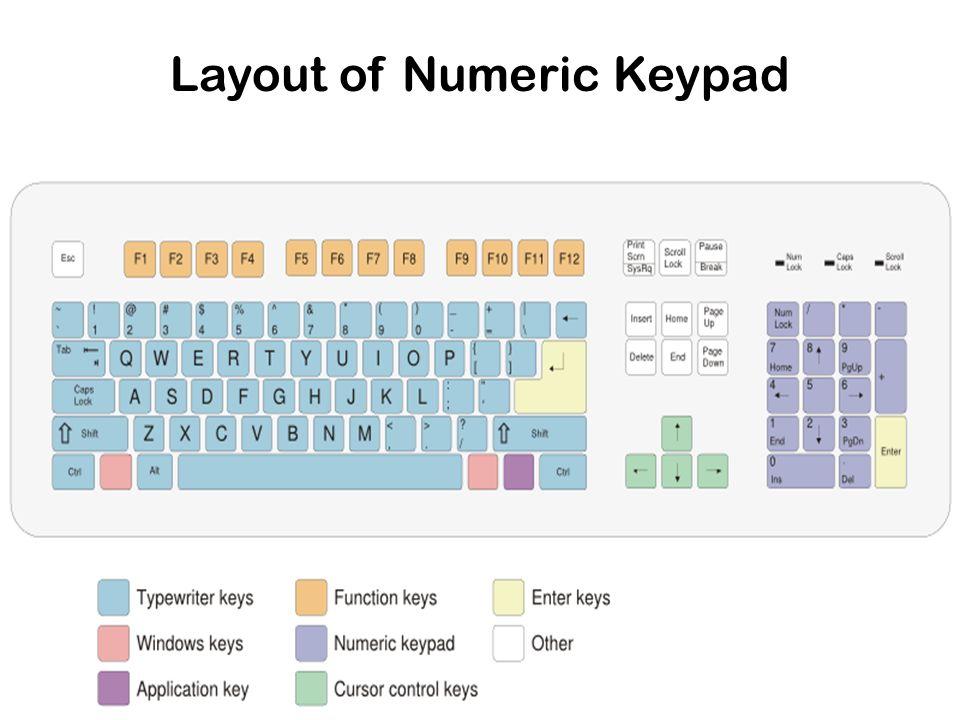 Layout of Numeric Keypad