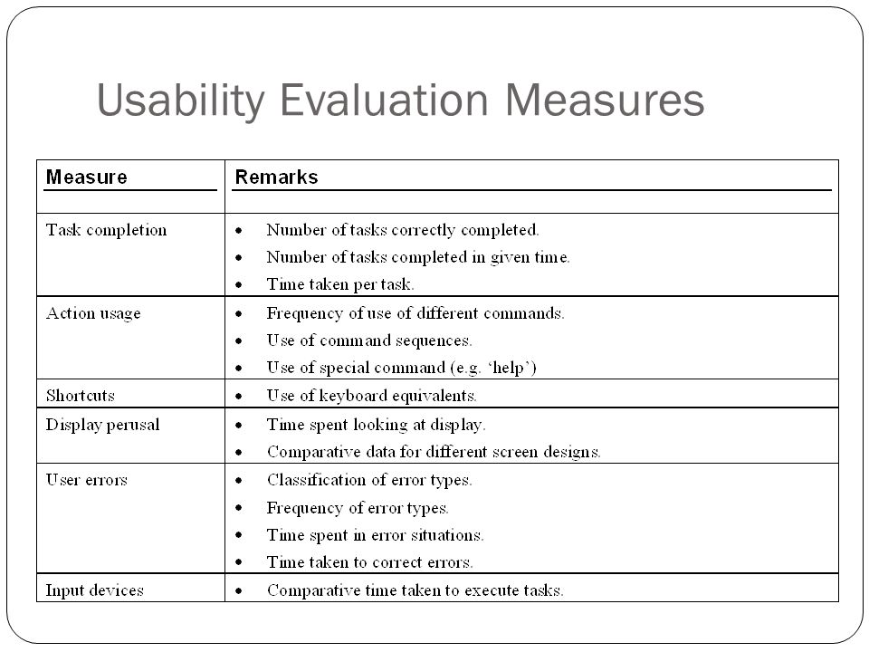 usability evaluation Comparison of usability evaluation methods this article provides insufficient context for those unfamiliar with the subject please help improve the article with a good introductory style (october 2009) (learn how and when to remove this template message) this.
