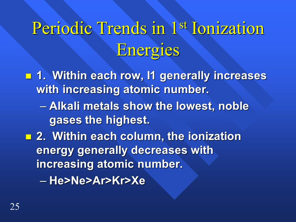 Periodic Trends in 1st Ionization Energies