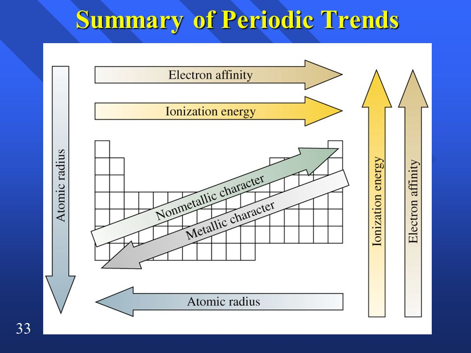 Summary of Periodic Trends