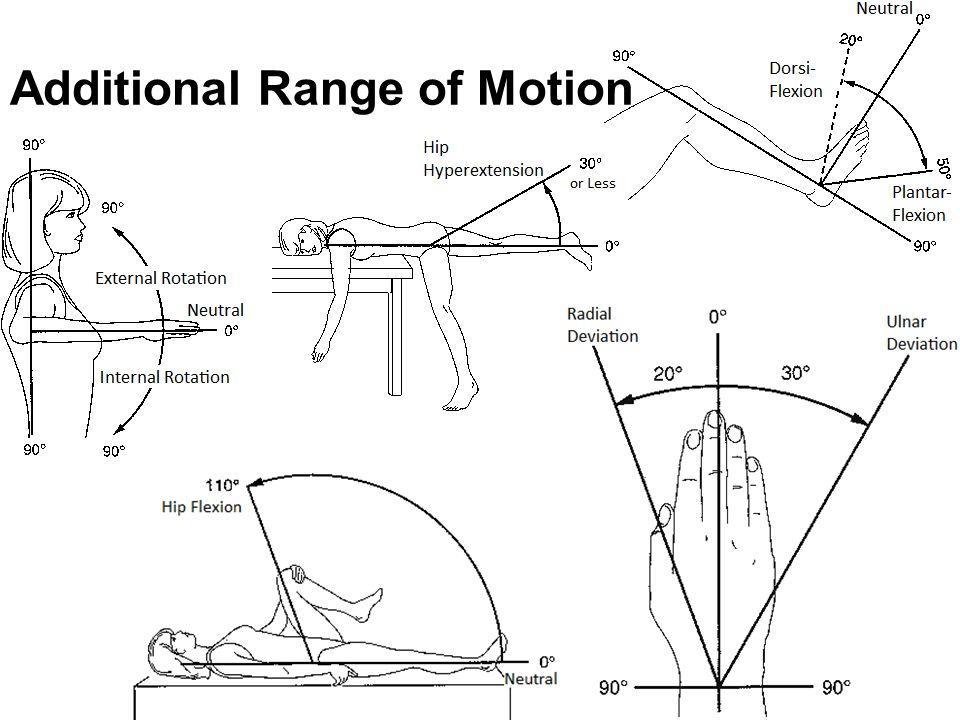 Additional Range of Motion