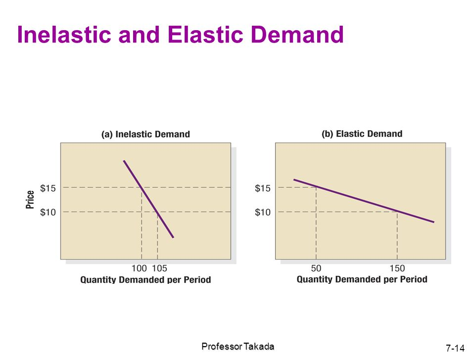 inelastic demand The simple law of demand governs much of the business world, however, there are some exceptions in this lesson, we take a look at two of them -.