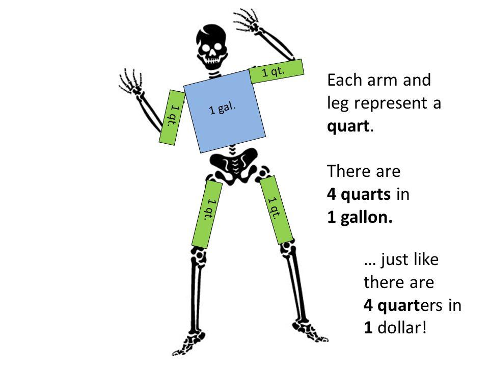Each arm and leg represent a quart.