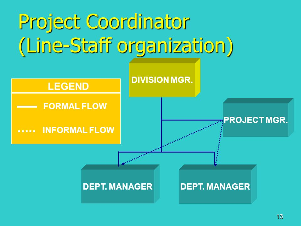 what is a line and staff organization