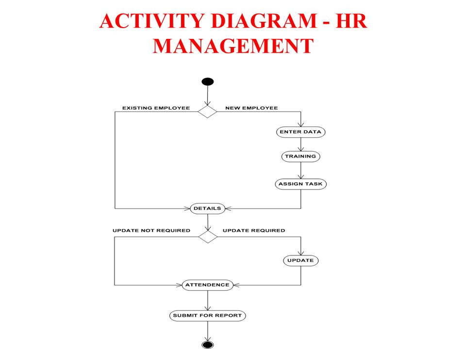 Hr Database System Doublesoft Human Capital Management