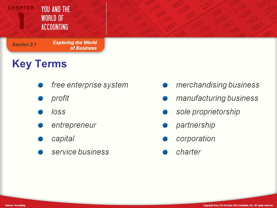 Key Terms free enterprise system profit loss entrepreneur capital