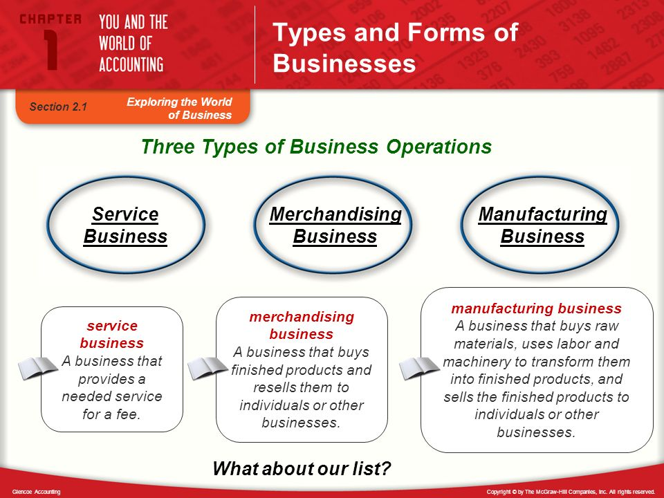 Types and Forms of Businesses