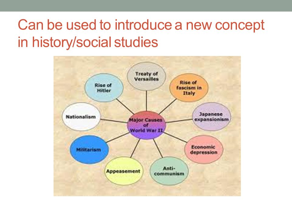Can be used to introduce a new concept in history/social studies