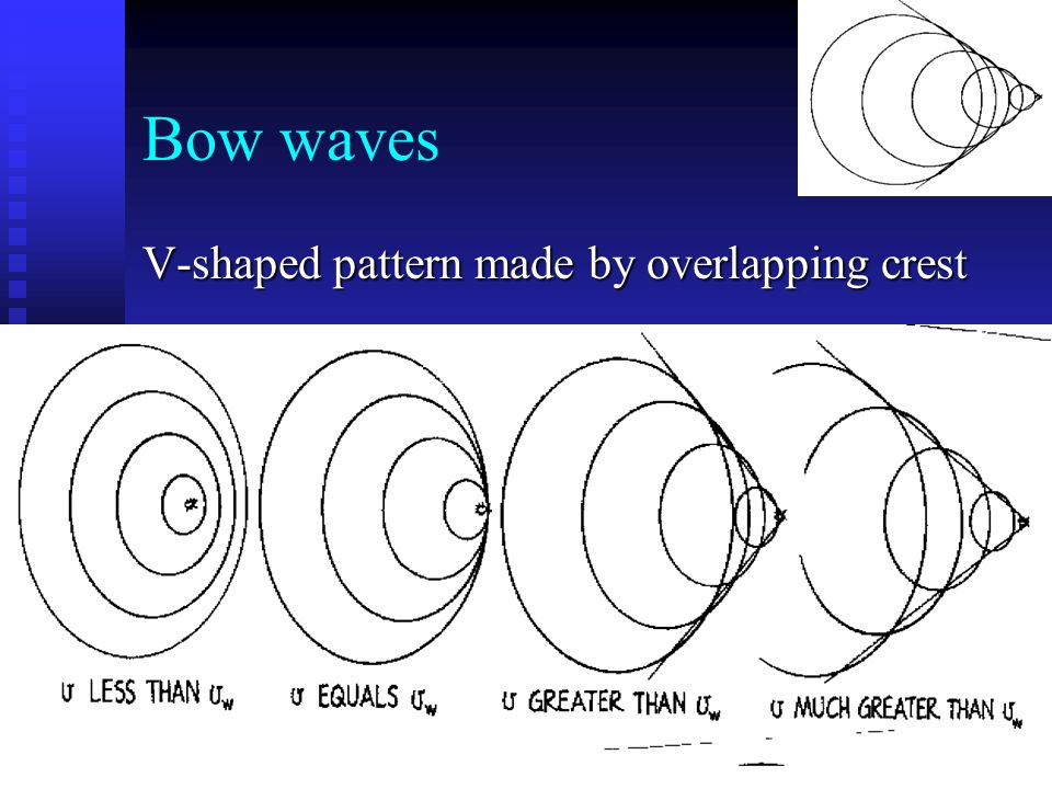 Bow waves V-shaped pattern made by overlapping crest