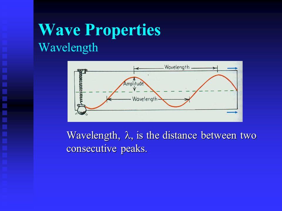 Wave Properties Wavelength
