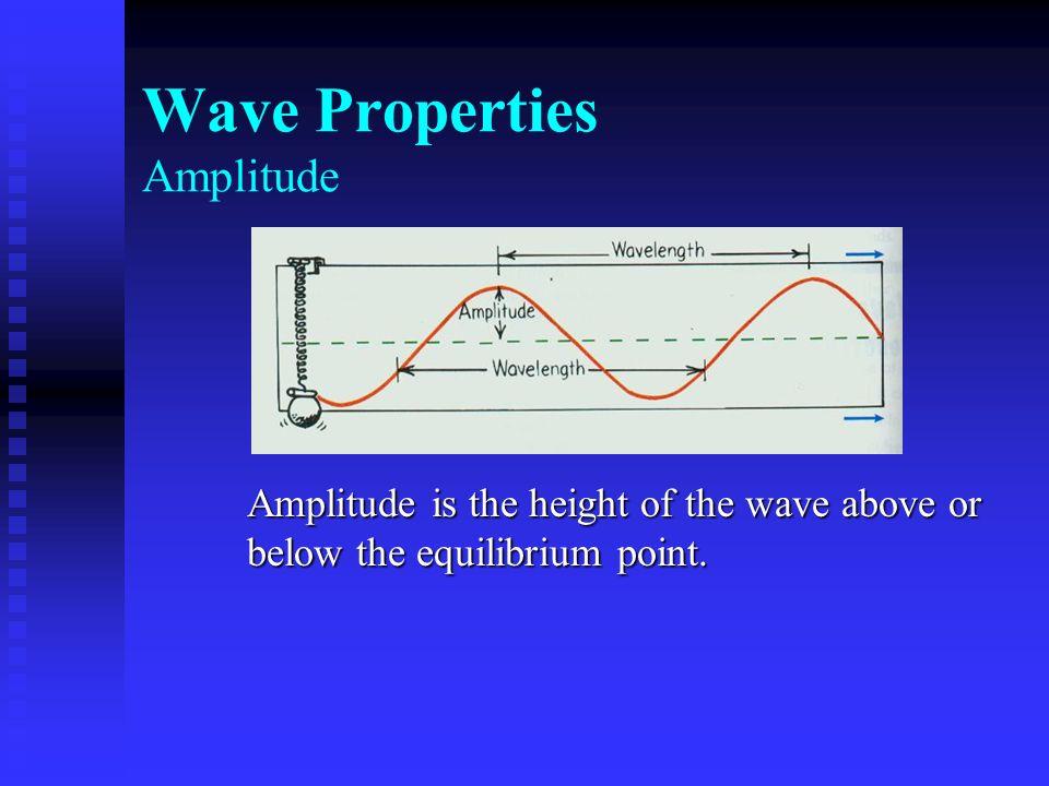 Wave Properties Amplitude