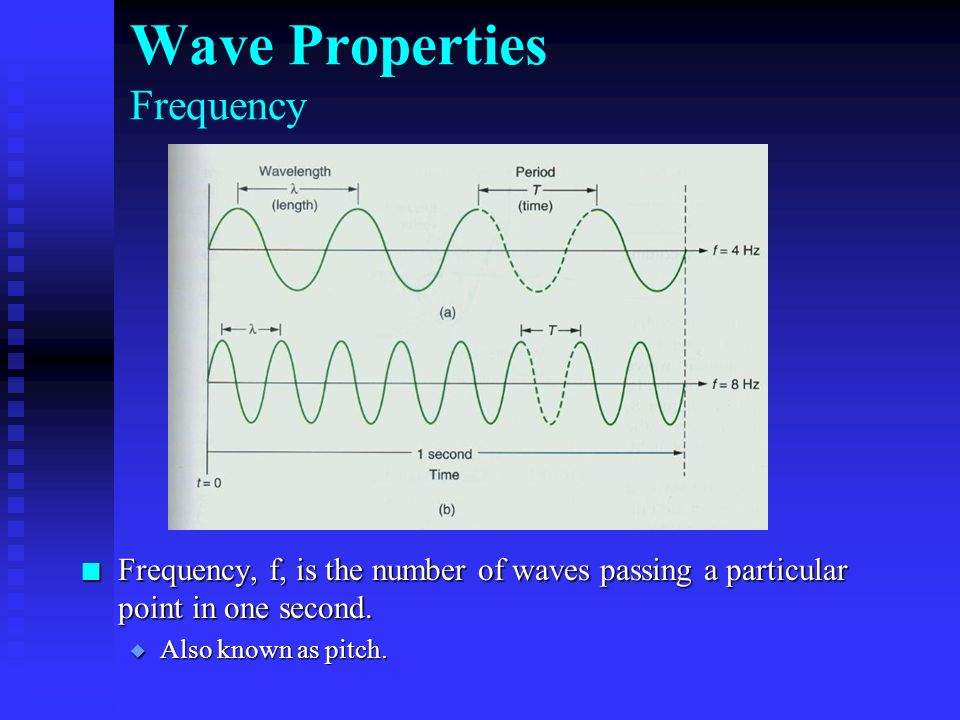 Wave Properties Frequency