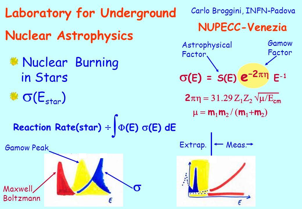  s(E) = S(E) e–2ph E-1 s Laboratory for Underground